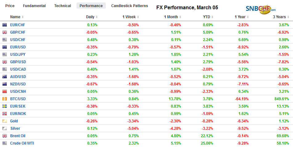 FX Performance, March 05