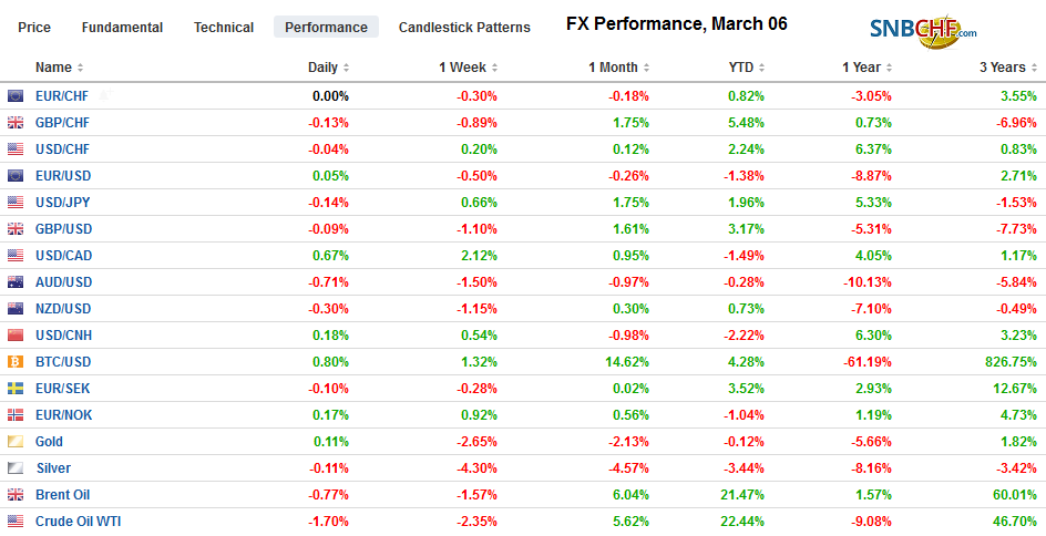 FX Performance, March 06