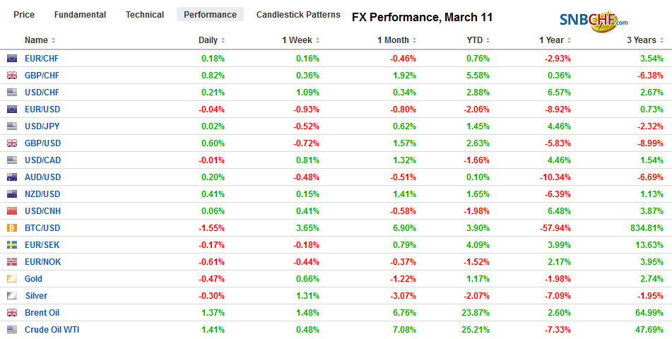 FX Performance, March 11