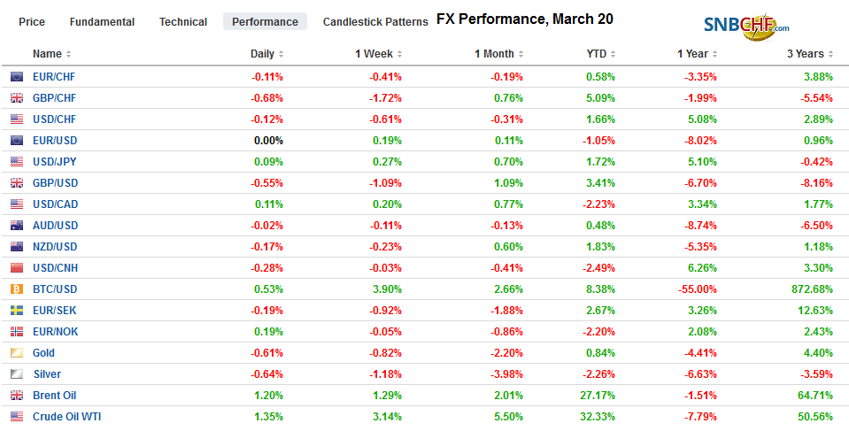 FX Performance, March 20