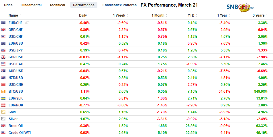 FX Performance, March 21