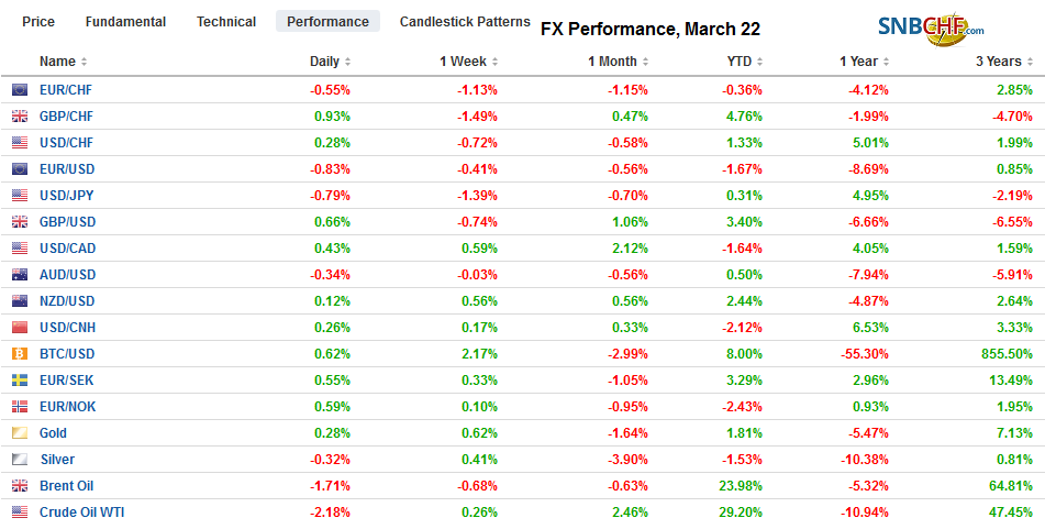 FX Performance, March 22