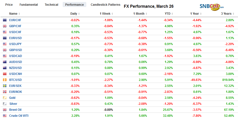 FX Performance, March 26