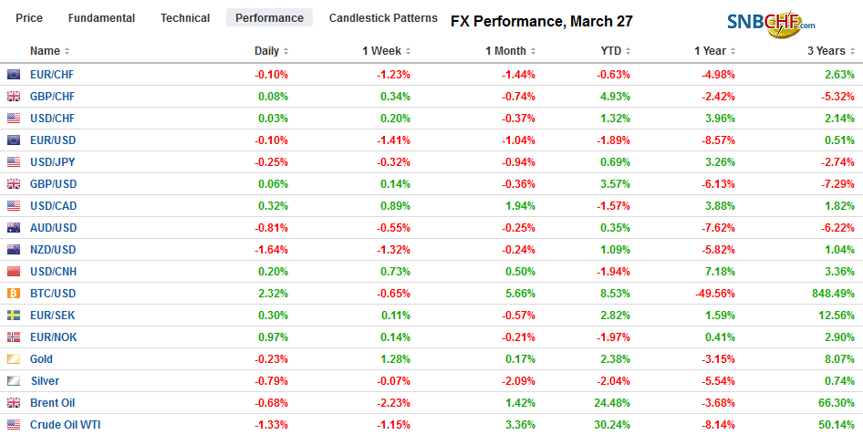 FX Performance, March 27