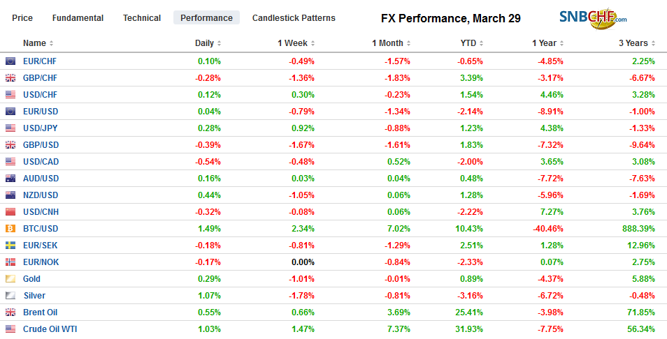 FX Performance, March 29