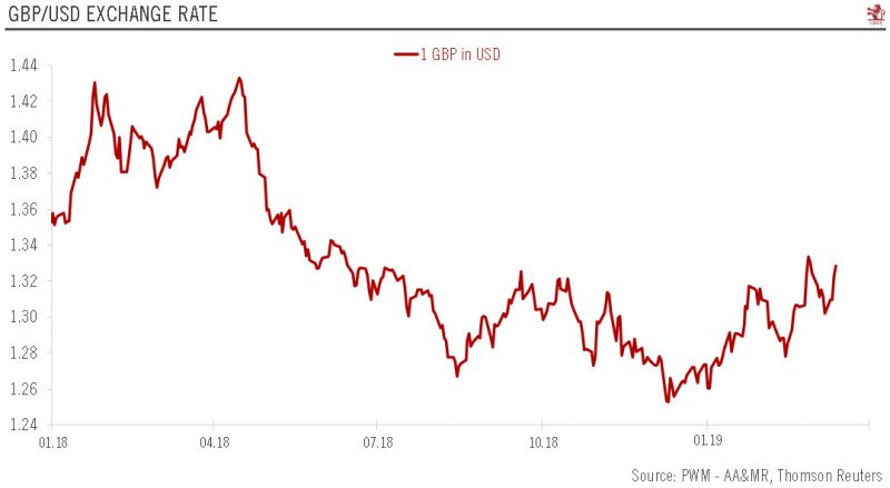 GBP/USD Exchange Rate 2018-2019