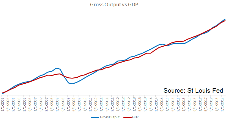 Gross Output vs GDP 2005-2018