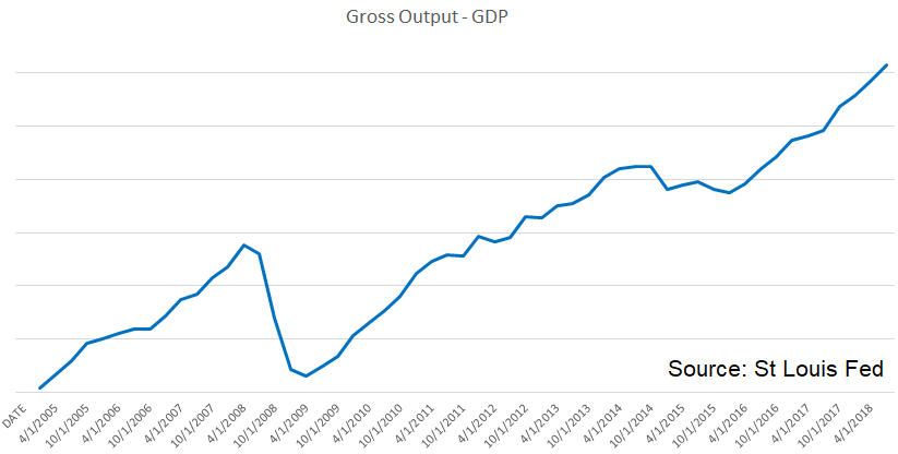 Gross Output - GDP 2005-2018