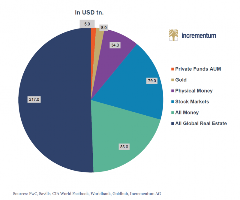Gold and other financial assets