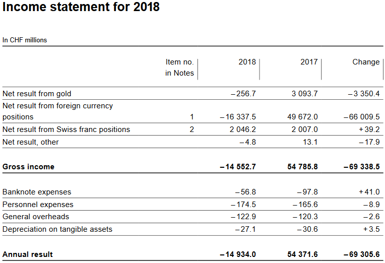 Income Statement for 2018