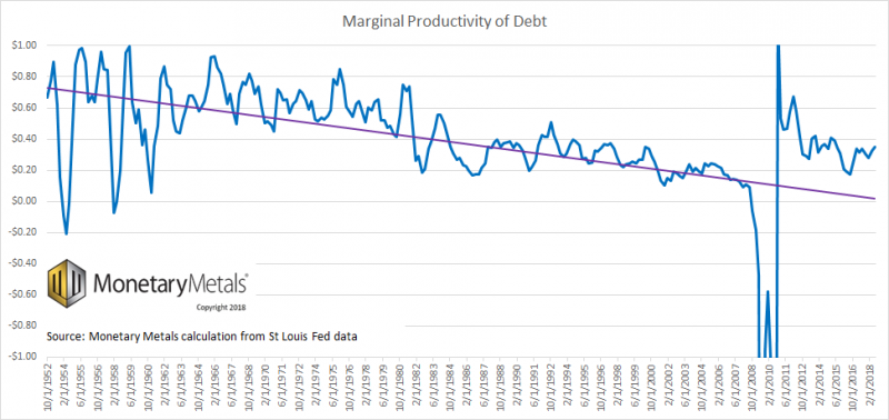 Marginal Productivity of Debt 1952-2018