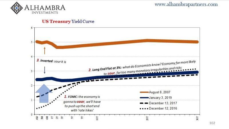 US Treasury Yield Curve, Aug 2007 - Jan 2019