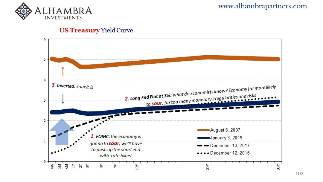 US Treasury Yield Curve
