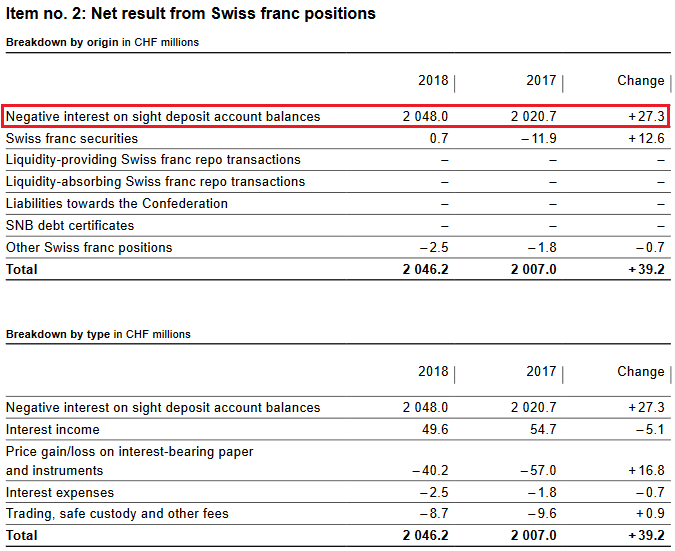 SNB Result for Swiss Franc Positions for 2018