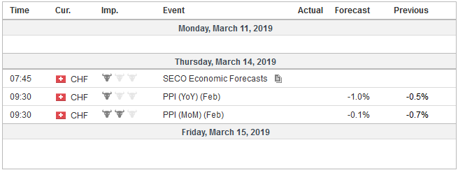 Economic Events: Switzerland, Week March 11