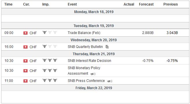 Economic Events: Switzerland, Week March 18