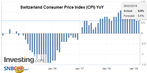 Switzerland Consumer Price Index (CPI) YoY, February 2018