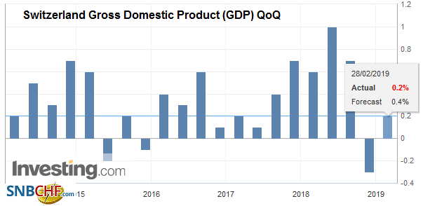 Switzerland Gross Domestic Product (GDP) QoQ, Q4 2018