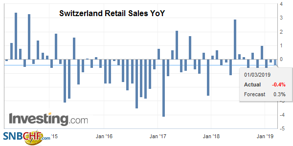 Switzerland Retail Sales YoY, January 2019