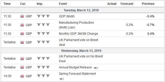 Economic Events: United Kingdom, Week March 11