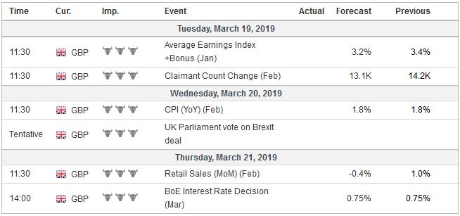 Economic Events: United Kingdom, Week March 18