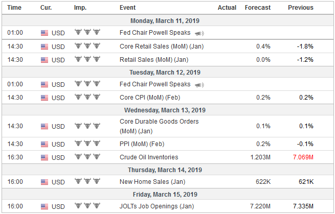Economic Events: United States, Week March 11