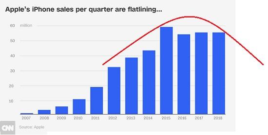 Apple's iPhone sales per quarter are flatlining... 2007-2018