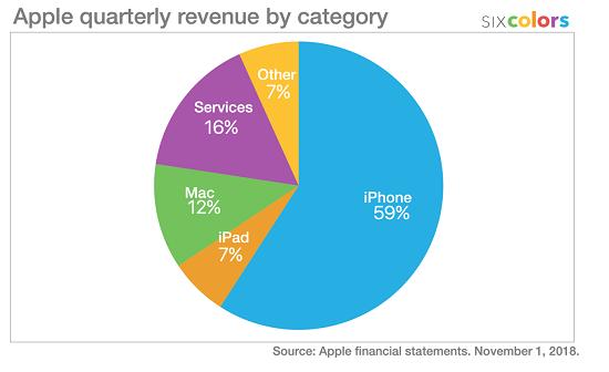 Apple quarterly revenue by category