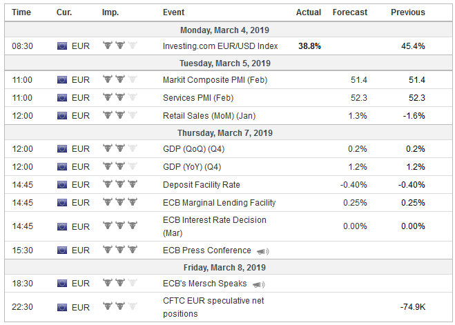 Economic Events: Eurozone, Week March 04