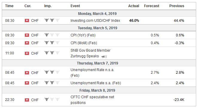 Economic Events: Switzerland, Week March 04