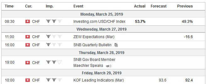 Economic Events: Switzerland, Week March 25