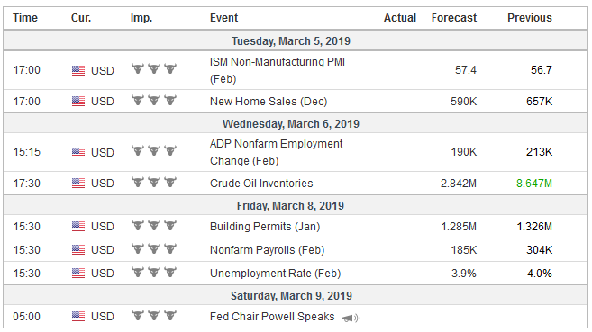Economic Events: United States, Week March 04