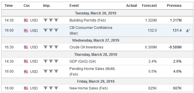 Economic Events: United States, Week March 25