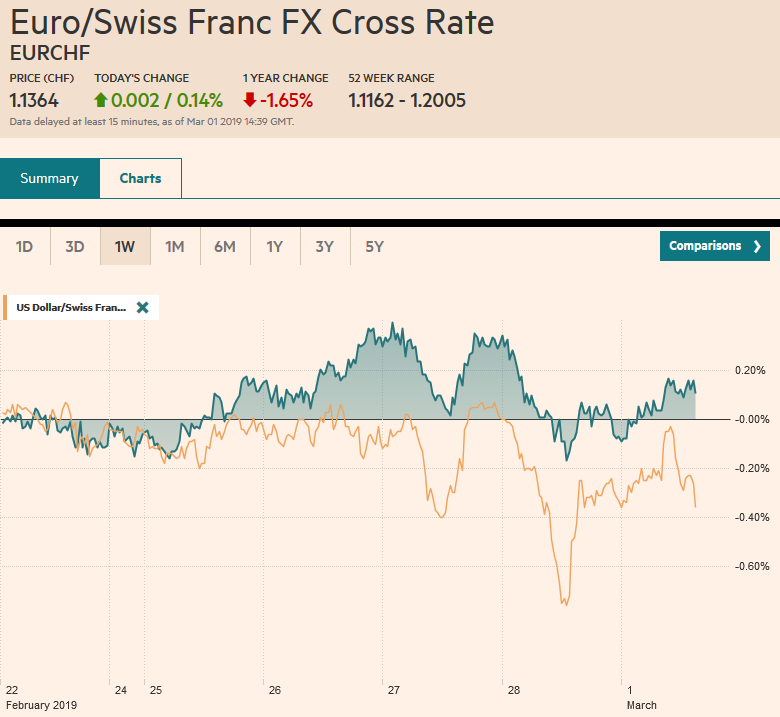 EUR/CHF and USD/CHF, March 01