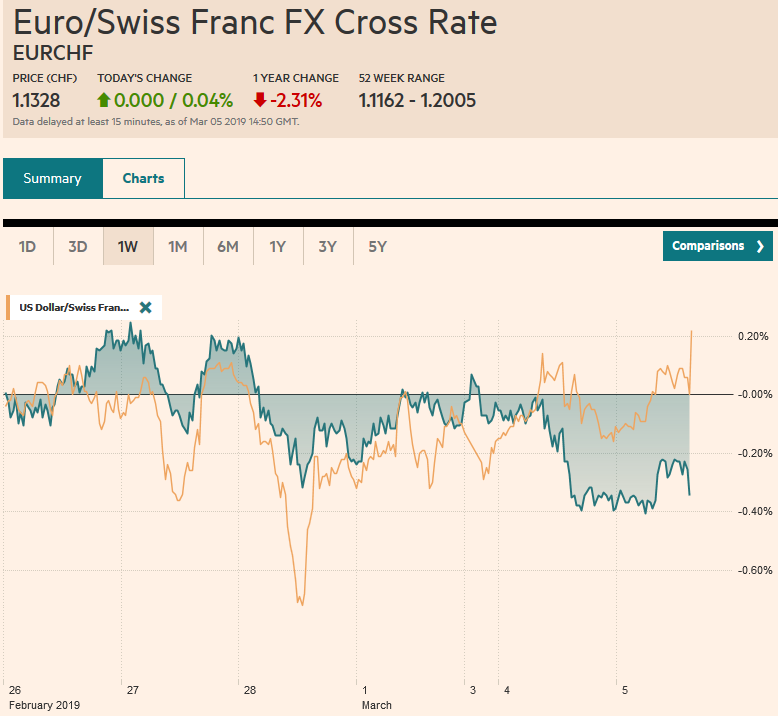 EUR/CHF and USD/CHF, March 05