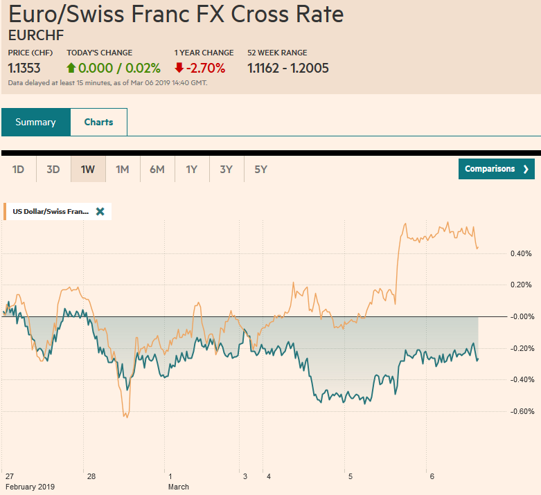 EUR/CHF and USD/CHF, March 06