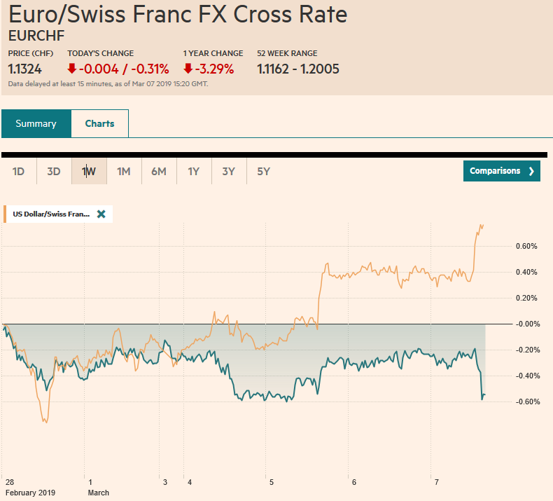 EUR/CHF and USD/CHF, March 07