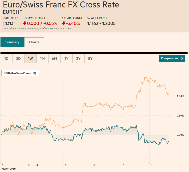 EUR/CHF and USD/CHF, March 08