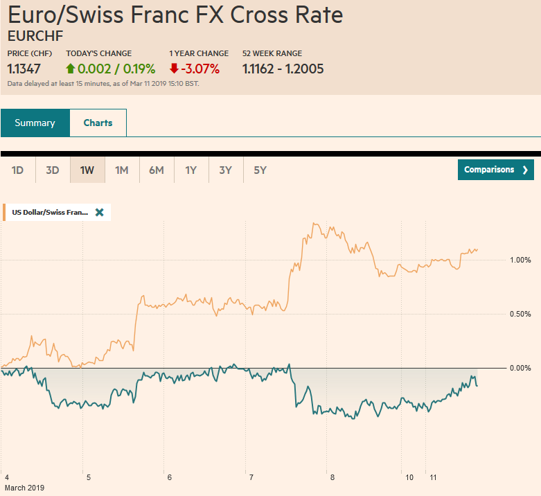 EUR/CHF and USD/CHF, March 11