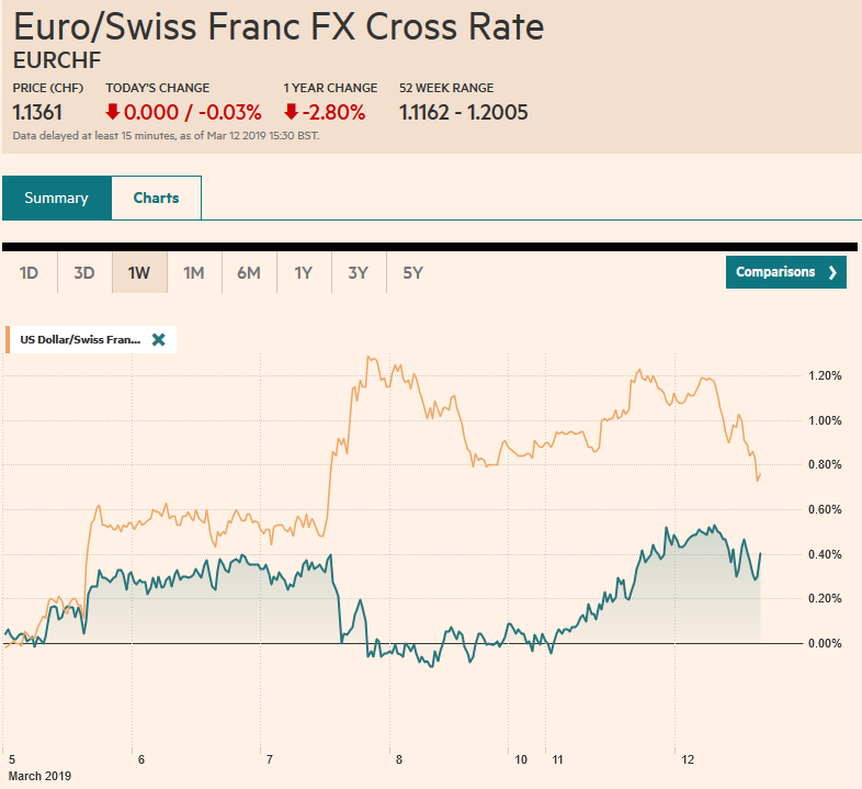 EUR/CHF and USD/CHF, March 12