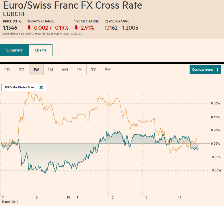 EUR/CHF and USD/CHF, March 14