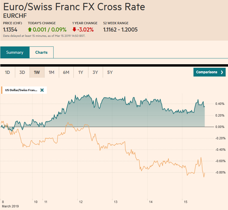 EUR/CHF and USD/CHF, March 15