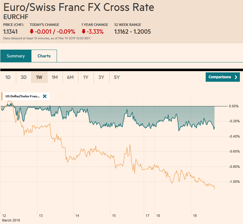 EUR/CHF and USD/CHF, March 19
