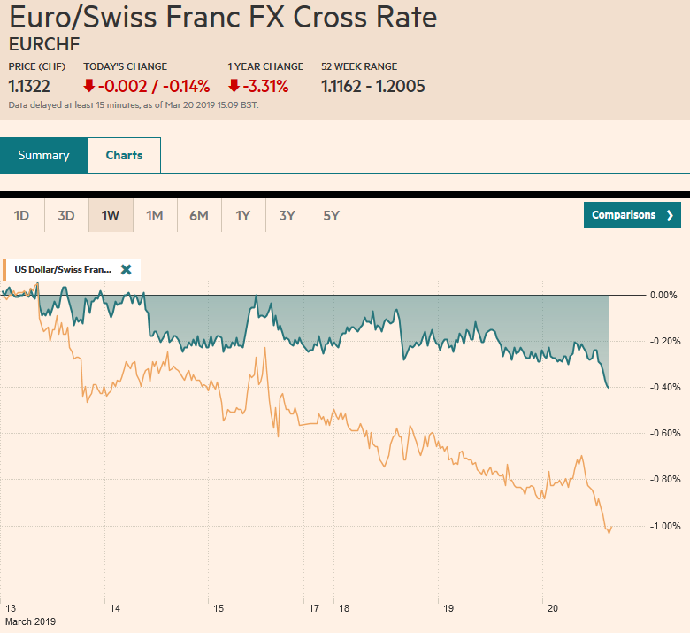 EUR/CHF and USD/CHF, March 20