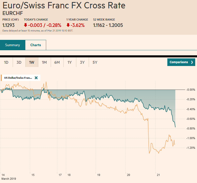 EUR/CHF and USD/CHF, March 21