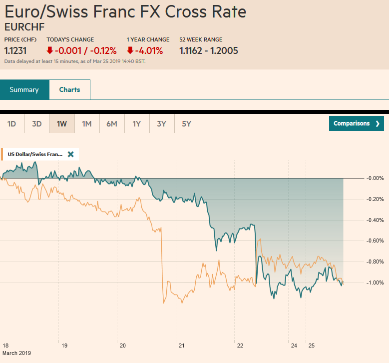 EUR/CHF and USD/CHF, March 25