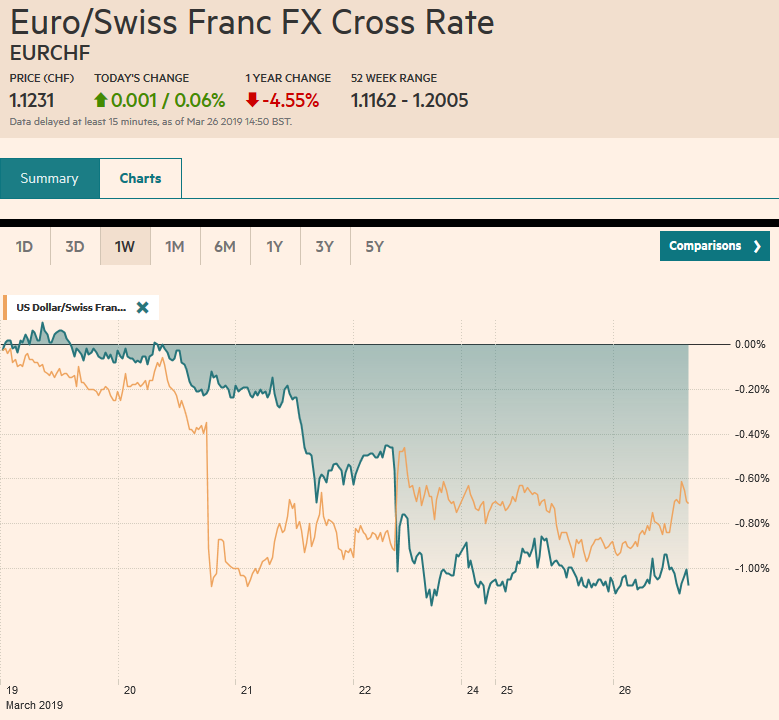 EUR/CHF and USD/CHF, March 26