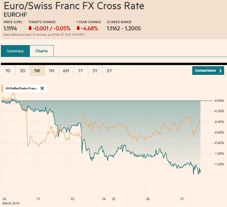 EUR/CHF and USD/CHF, March 27