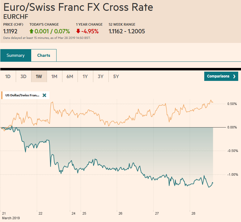 EUR/CHF and USD/CHF, March 28