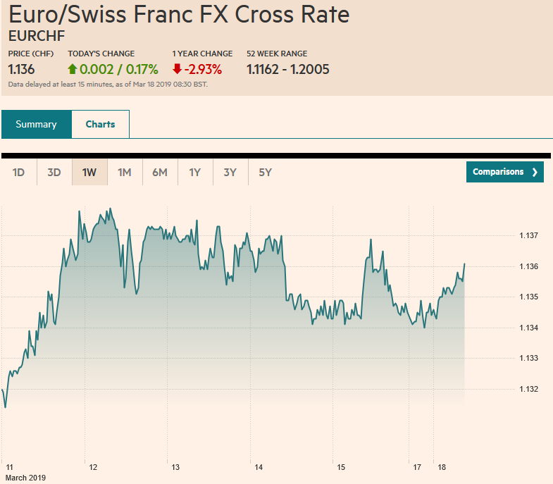 Euro/Swiss Franc FX Cross Rate, March 18